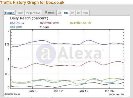 Web traffic for the BBC and newspapers